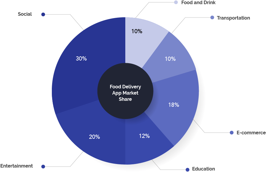 Food delivery app market share