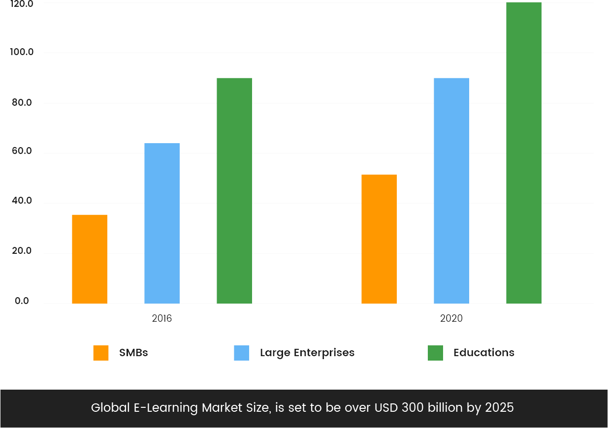 elearnig_size_graph